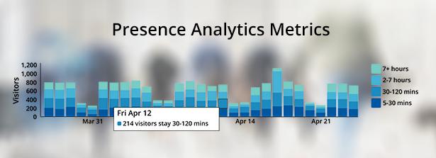 Presence Analytics Metrics