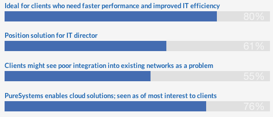 IBM-chart